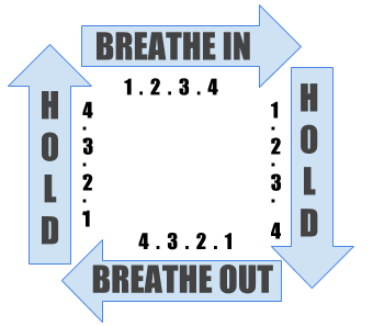 Schematic of the square breath with arrows along each side of the square. Breathe in for 4 counts, hold for 4 counts, breathe out for 4 counts, hold for 4 counts and repeat.